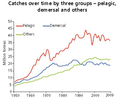 Catches over time three groups pelegic, demersal, others