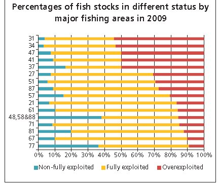 Percentages of fish stocks in different status by major fishing areas in 2009