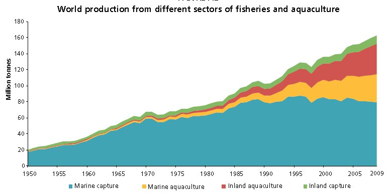World Production From Different Sectors of Fisheries and Aquaculture