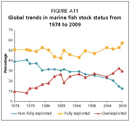 Global trends in marine fish stock status from 1974 to 2009